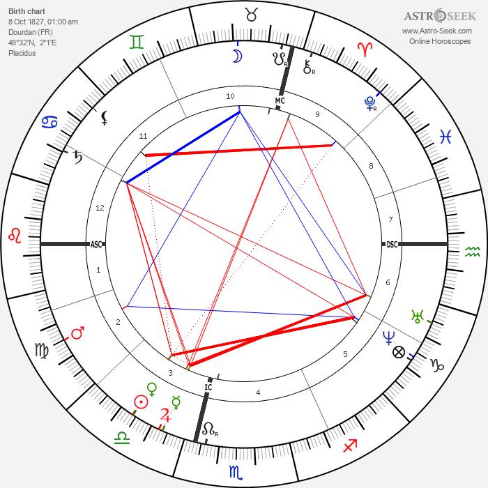 Francisque Sarcey - Astrology Natal Birth Chart