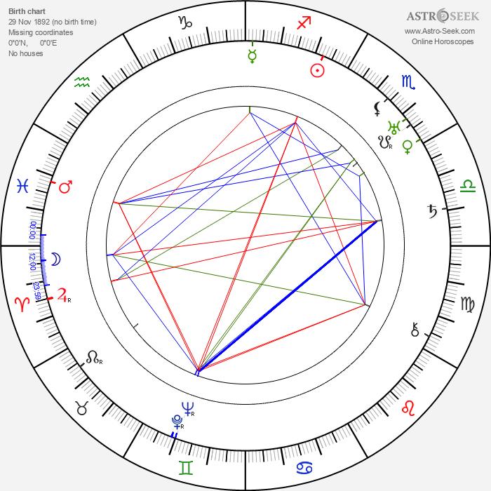 Franciszek Brodniewicz - Astrology Natal Birth Chart