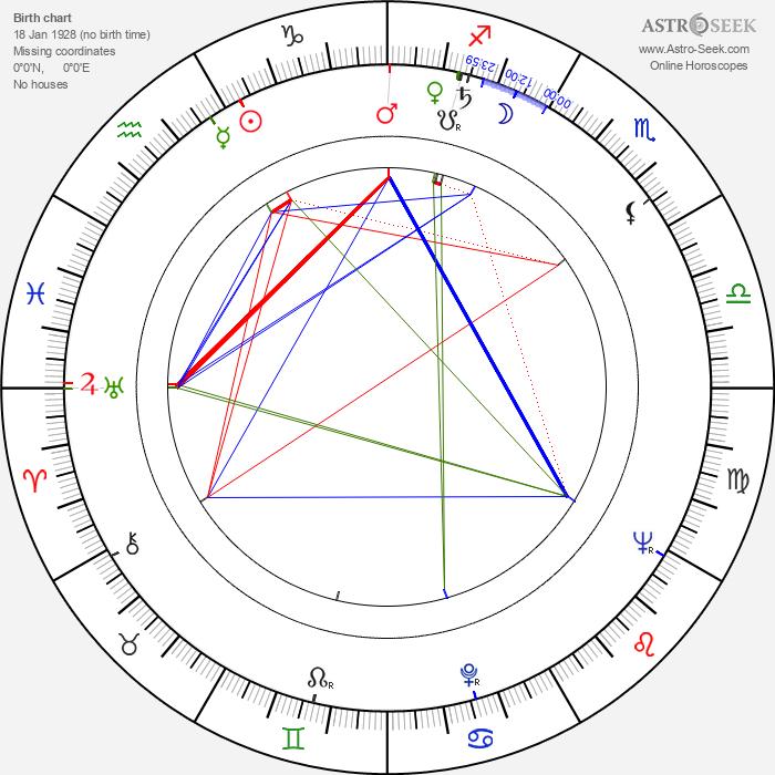Franciszek Pieczka - Astrology Natal Birth Chart