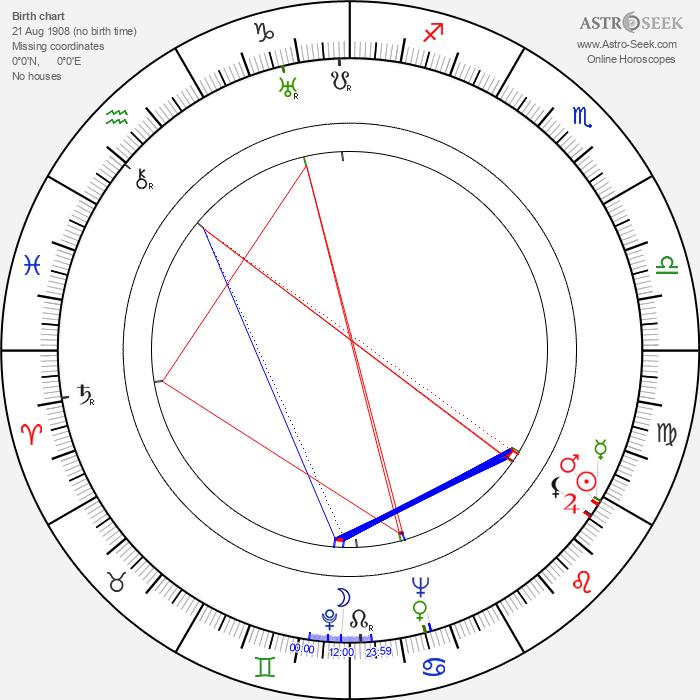 Franciszek Targowski - Astrology Natal Birth Chart