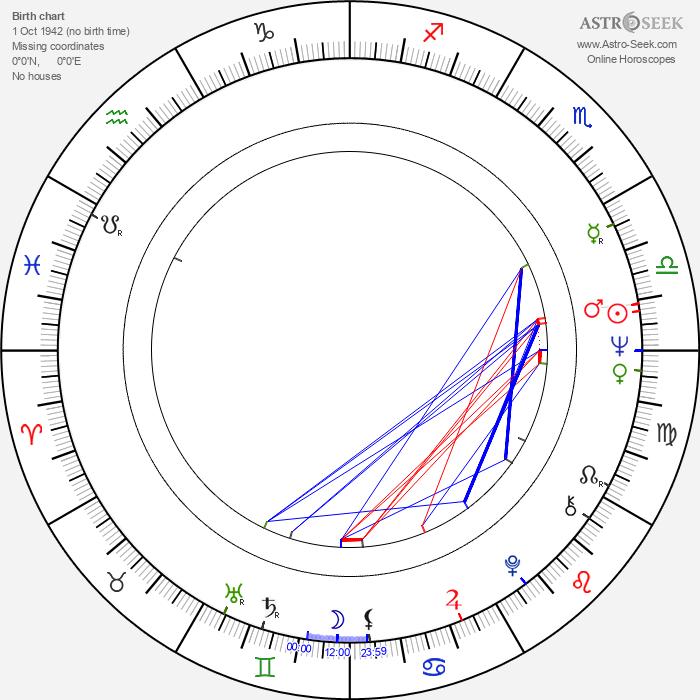 Franciszek Trzeciak - Astrology Natal Birth Chart