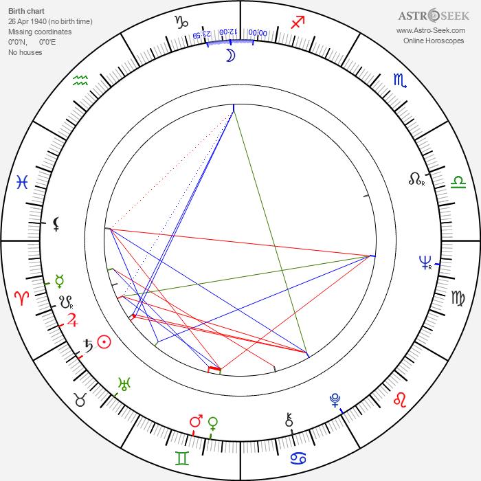 Franck Apprederis - Astrology Natal Birth Chart