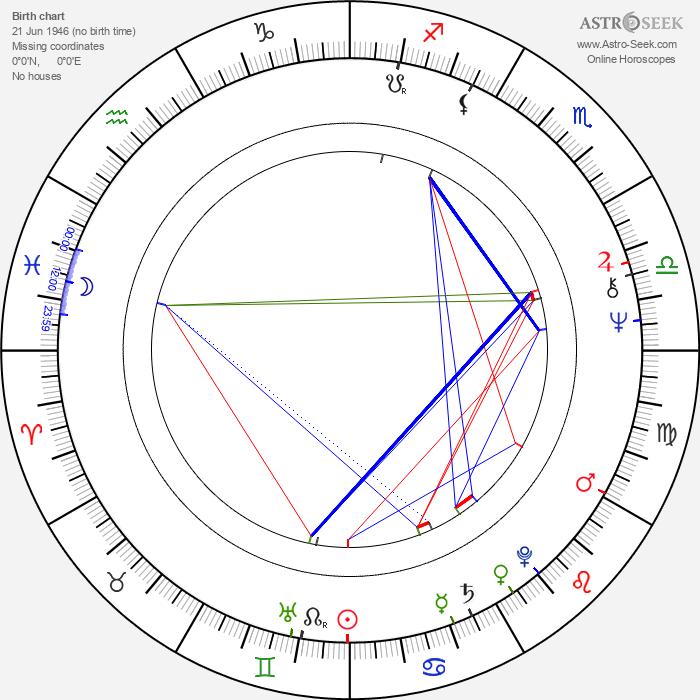 Franck-Olivier Bonnet - Astrology Natal Birth Chart
