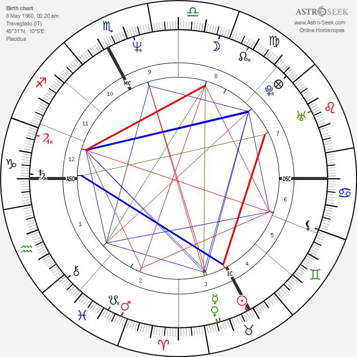 Franco Baresi - Astrology Natal Birth Chart