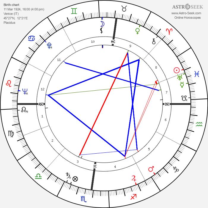 Franco Bassaglia - Astrology Natal Birth Chart