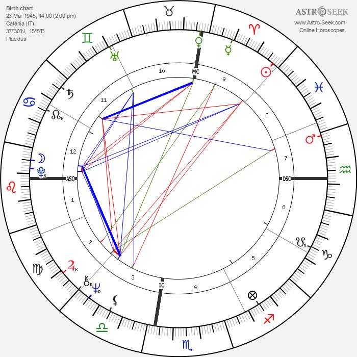 Franco Battiato - Astrology Natal Birth Chart