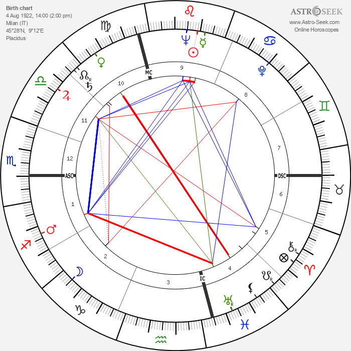 Franco Brusati - Astrology Natal Birth Chart