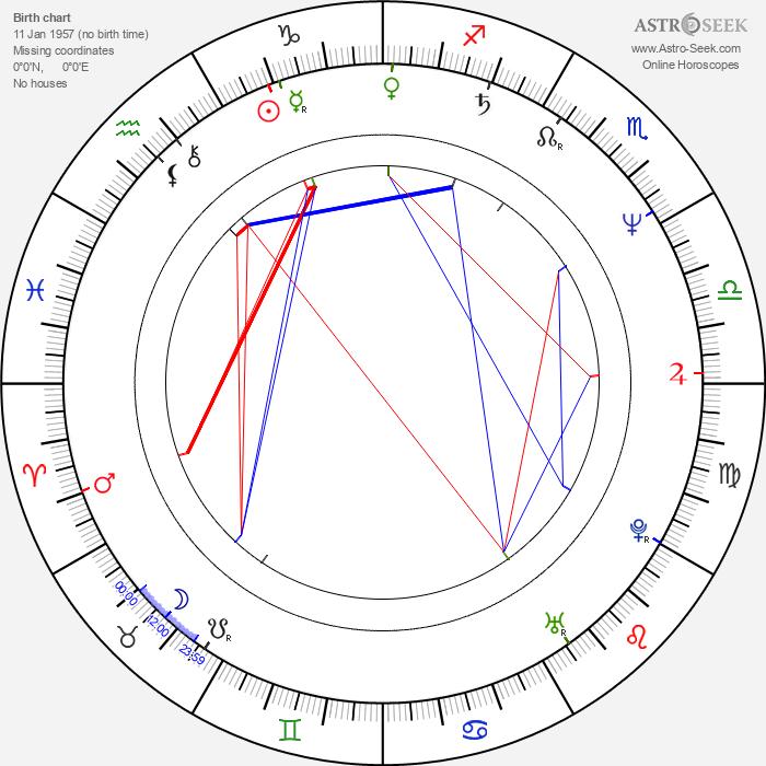 Franco Castellano - Astrology Natal Birth Chart