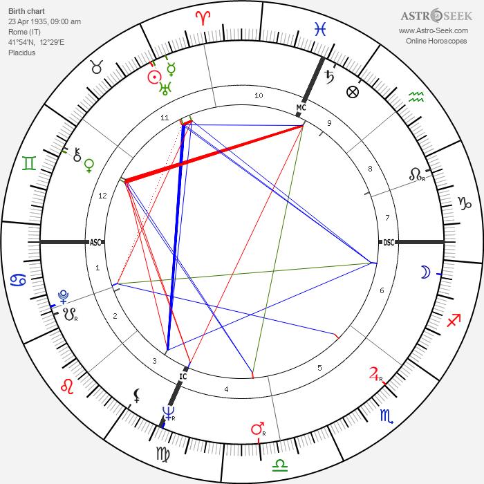 Franco Citti - Astrology Natal Birth Chart