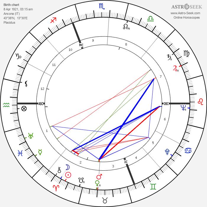 Franco Corelli - Astrology Natal Birth Chart