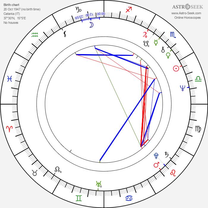Franco Diogene - Astrology Natal Birth Chart