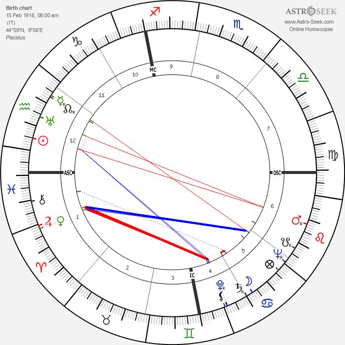 Franco Fabrizi - Astrology Natal Birth Chart