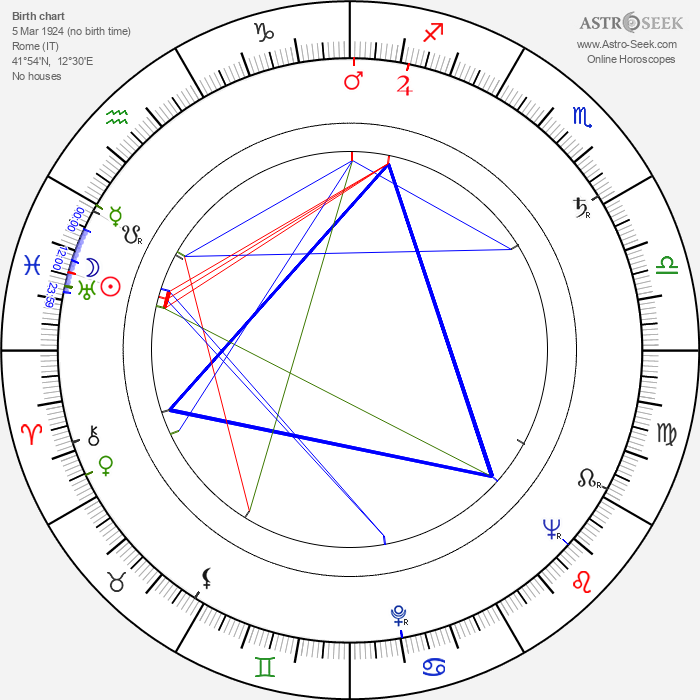 Franco Fantasia - Astrology Natal Birth Chart