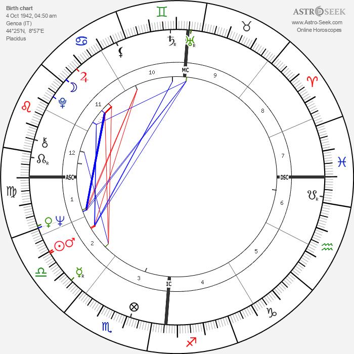 Franco Gatti - Astrology Natal Birth Chart