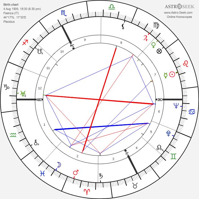 Franco Gentilini - Astrology Natal Birth Chart