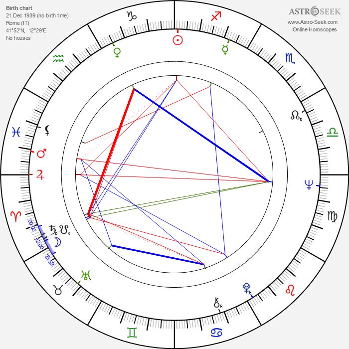 Franco Micalizzi - Astrology Natal Birth Chart