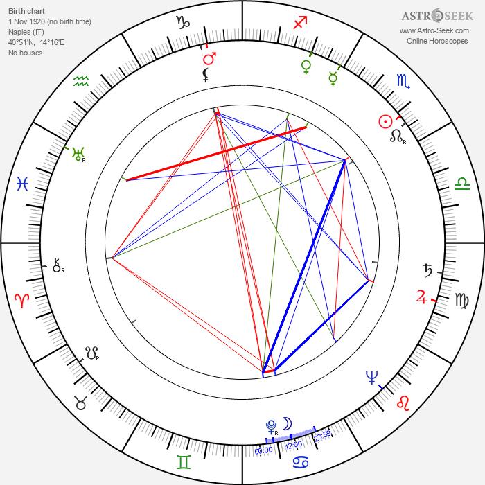 Franco Montemurro - Astrology Natal Birth Chart