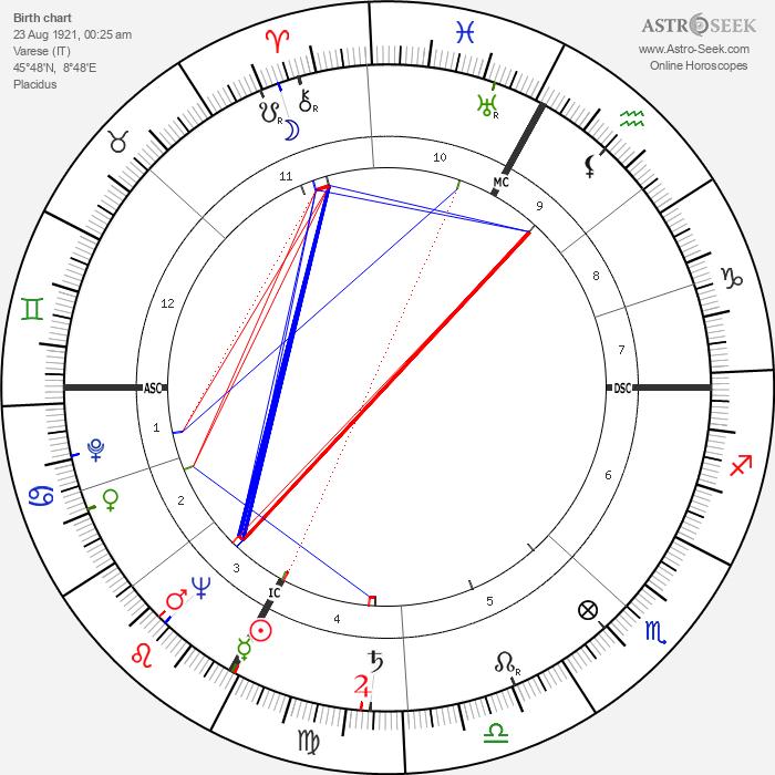 Franco Ossola - Astrology Natal Birth Chart