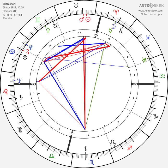 Franco Rossi - Astrology Natal Birth Chart
