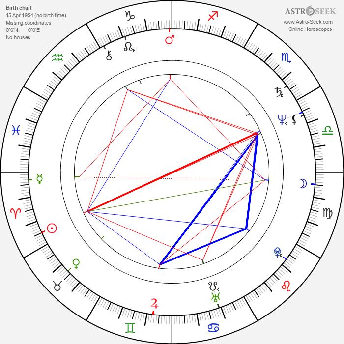 Franco Salvia - Astrology Natal Birth Chart