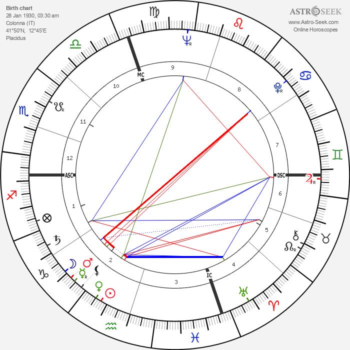 Franco Vescovi - Astrology Natal Birth Chart