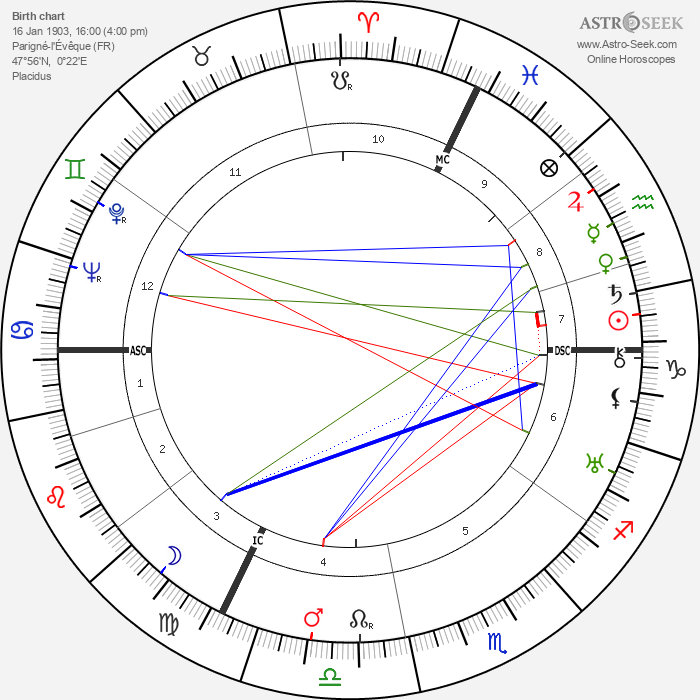 François Bagneux-Faudoas - Astrology Natal Birth Chart