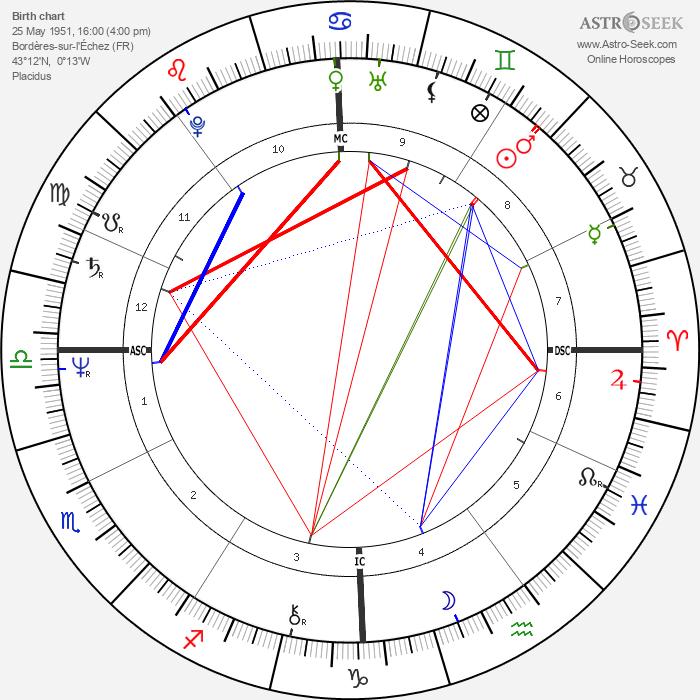 François Bayrou - Astrology Natal Birth Chart