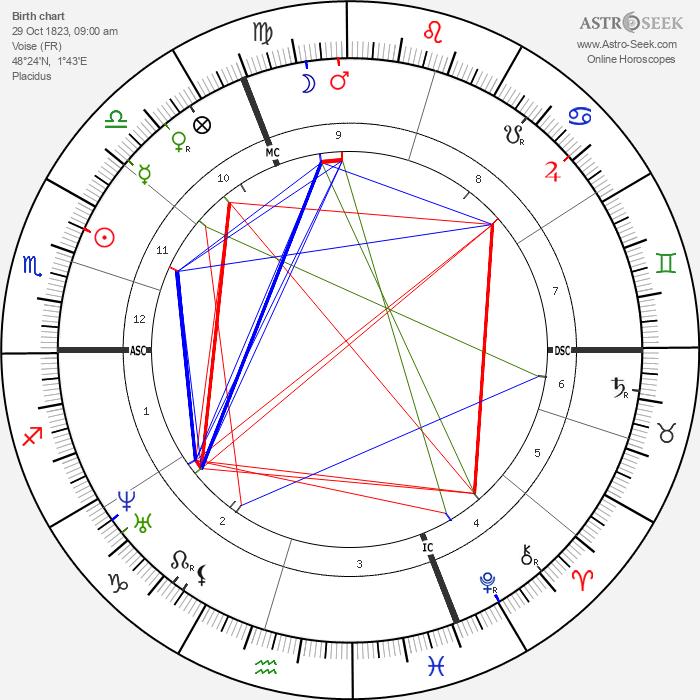 Francois Bertrand - Astrology Natal Birth Chart
