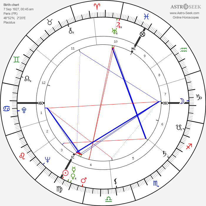 Francois Billetdoux - Astrology Natal Birth Chart