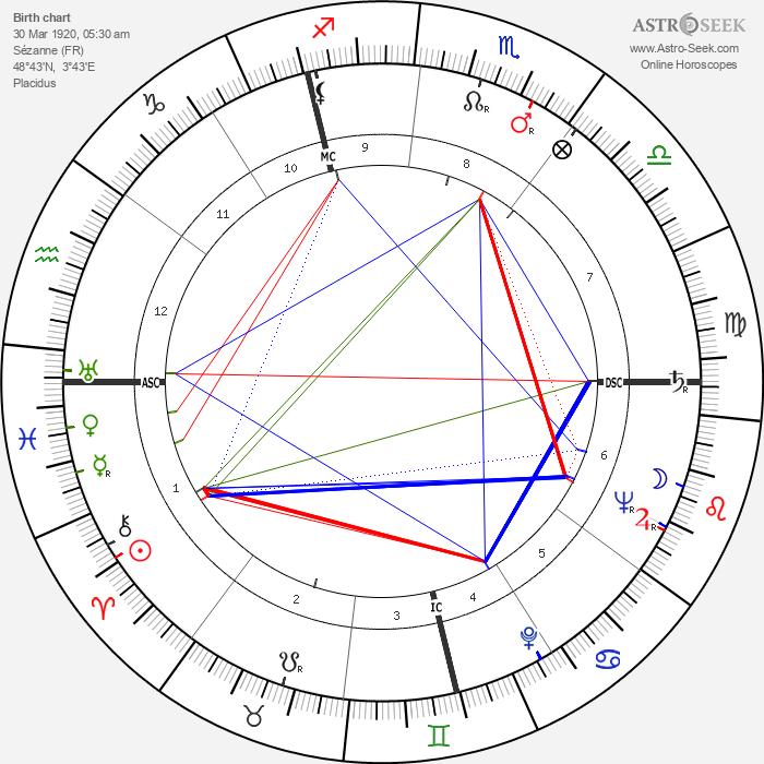 François Boyer - Astrology Natal Birth Chart