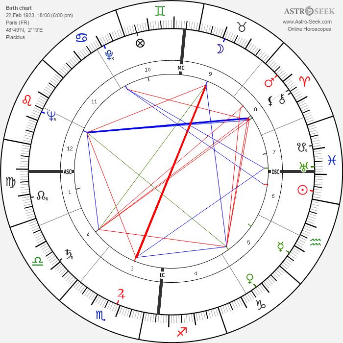 François Cavanna - Astrology Natal Birth Chart
