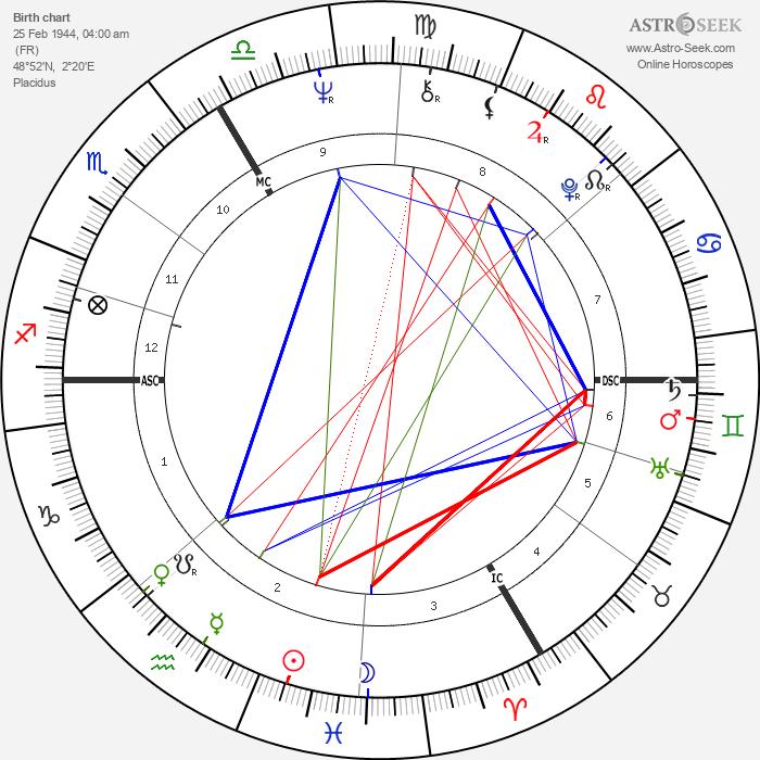 François Cevert - Astrology Natal Birth Chart