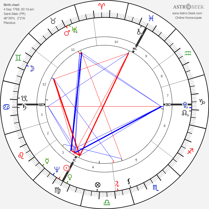 Francois Chateaubriand - Astrology Natal Birth Chart