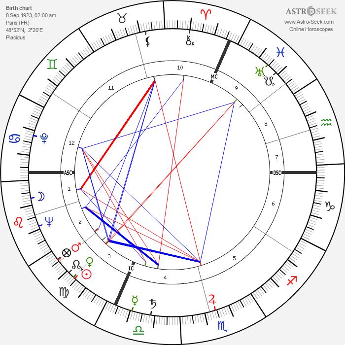 François Chaumette - Astrology Natal Birth Chart