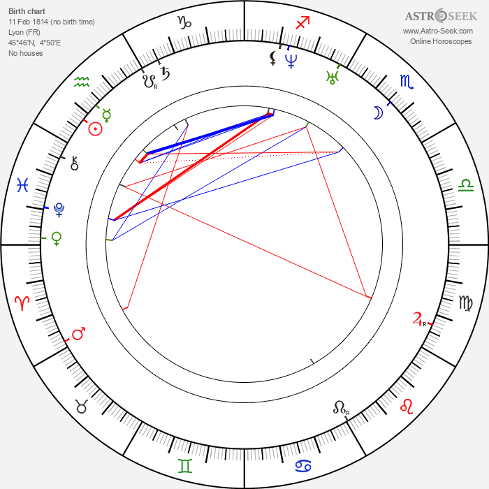 François Coignet - Astrology Natal Birth Chart