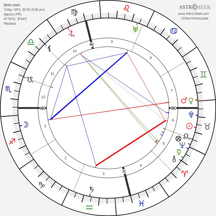 François Coty - Astrology Natal Birth Chart