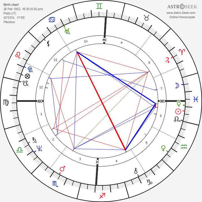 Francois Coveri - Astrology Natal Birth Chart