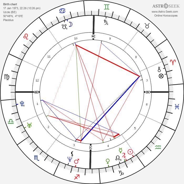 François Damiens - Astrology Natal Birth Chart