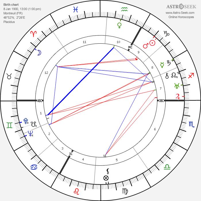 François de Menthon - Astrology Natal Birth Chart