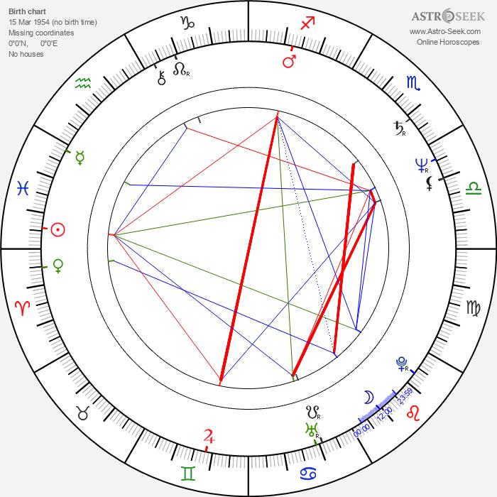 François-Eric Gendron - Astrology Natal Birth Chart