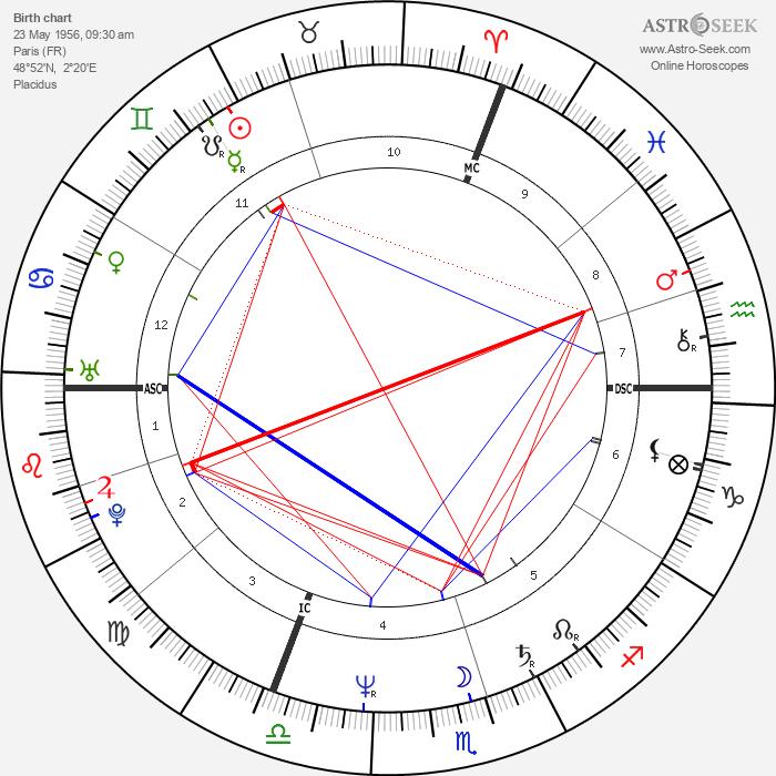 François Feldman - Astrology Natal Birth Chart