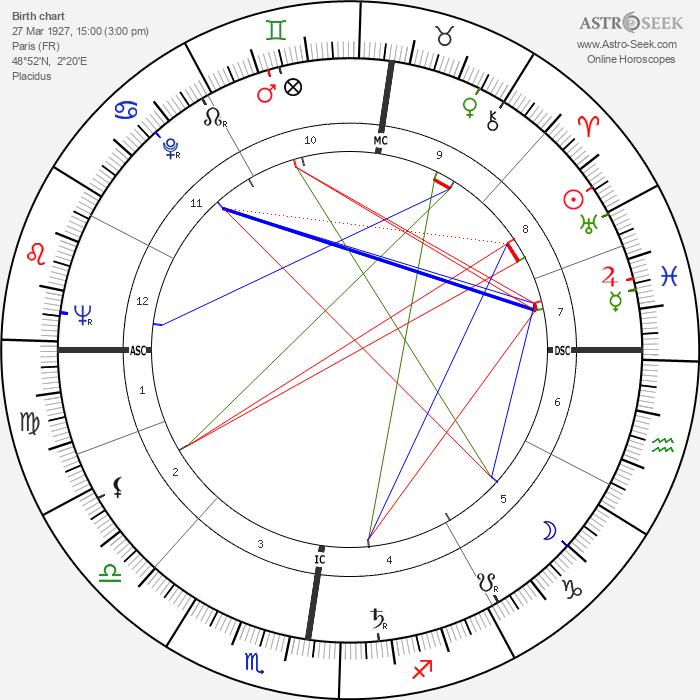 Francois Furet - Astrology Natal Birth Chart