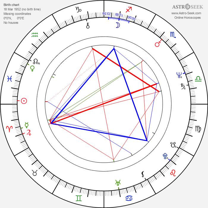 François Giroday - Astrology Natal Birth Chart