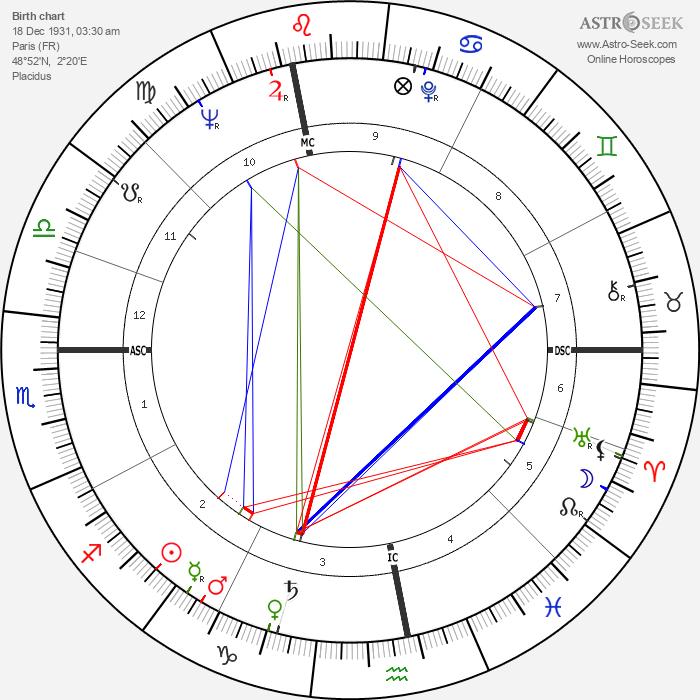 Francois-Henri de Virieu - Astrology Natal Birth Chart