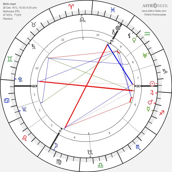 François-Henri Spoerry - Astrology Natal Birth Chart