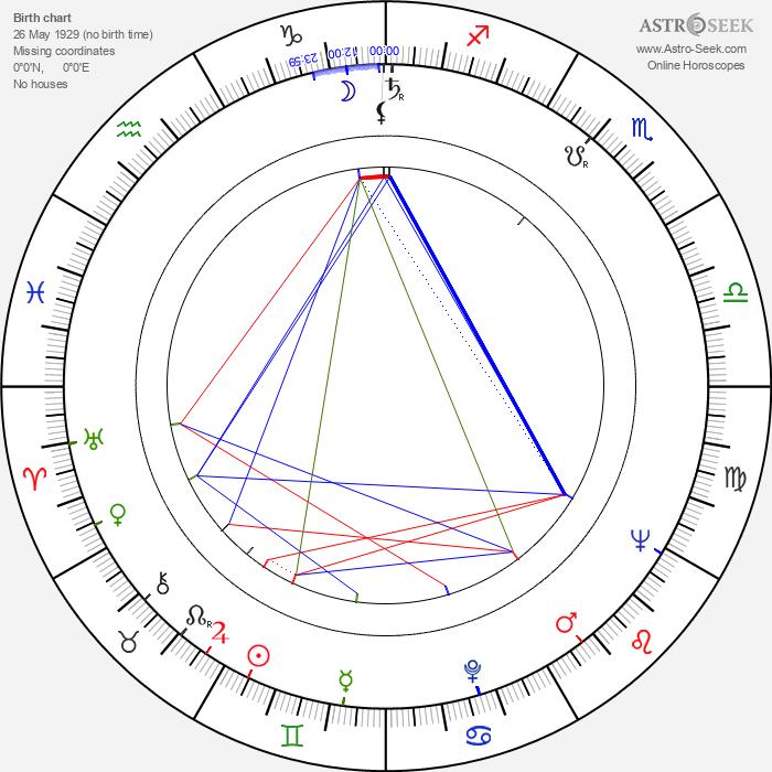 François Leterrier - Astrology Natal Birth Chart