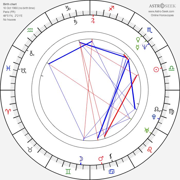 François Levantal - Astrology Natal Birth Chart