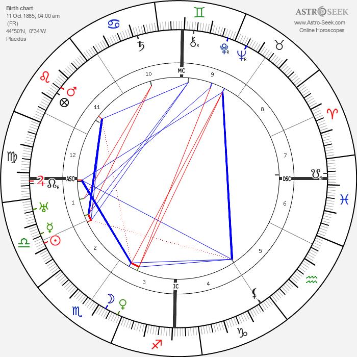 François Mauriac - Astrology Natal Birth Chart