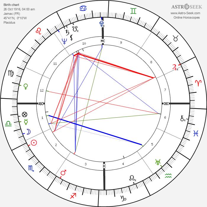 François Mitterrand - Astrology Natal Birth Chart