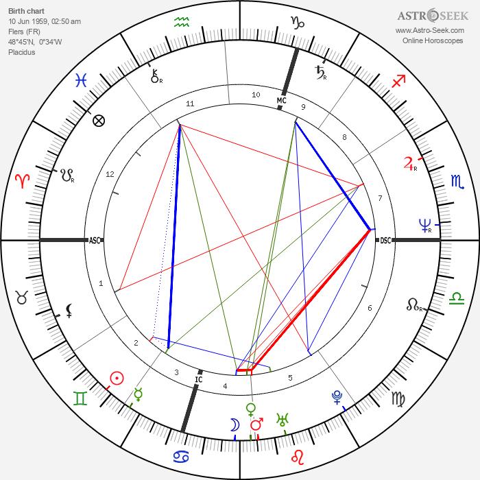 François Morel - Astrology Natal Birth Chart